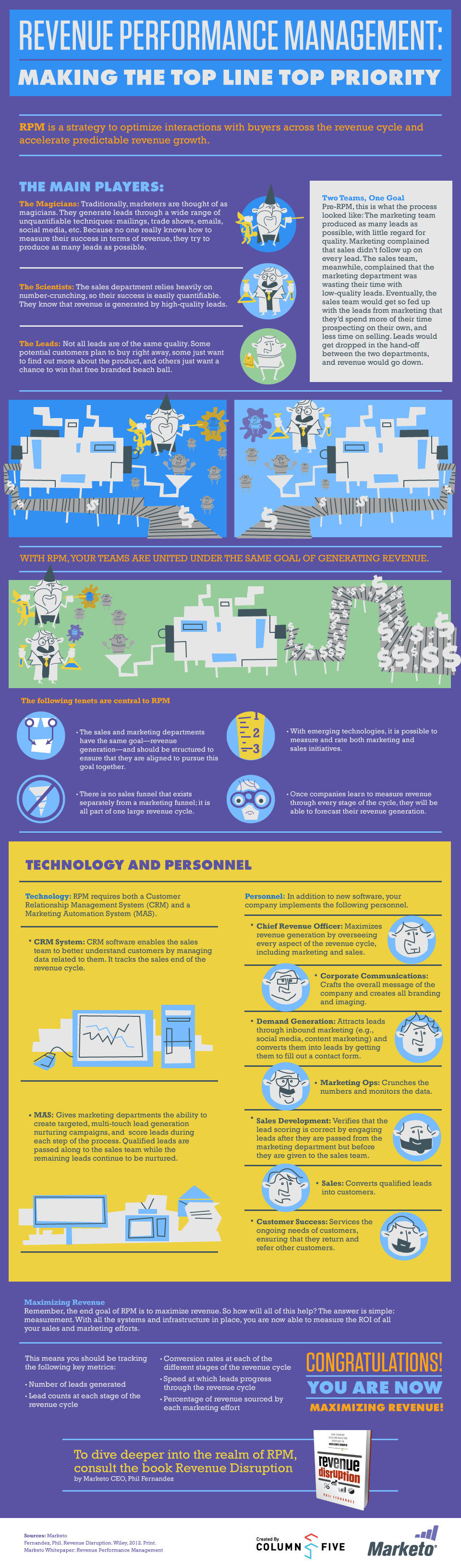 The Revenue Performance Management Infographic by Marketo