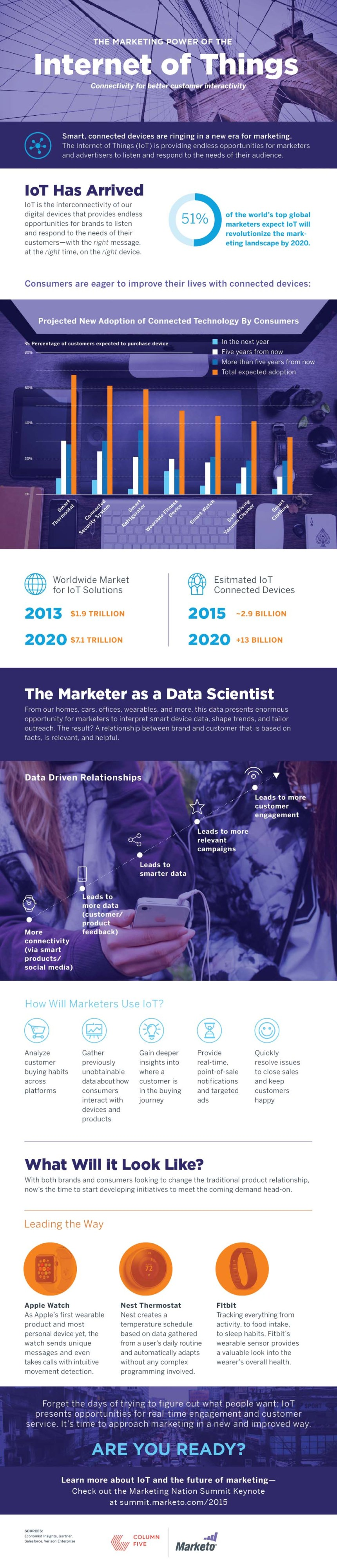 The Marketing Power of The Internet Of Things