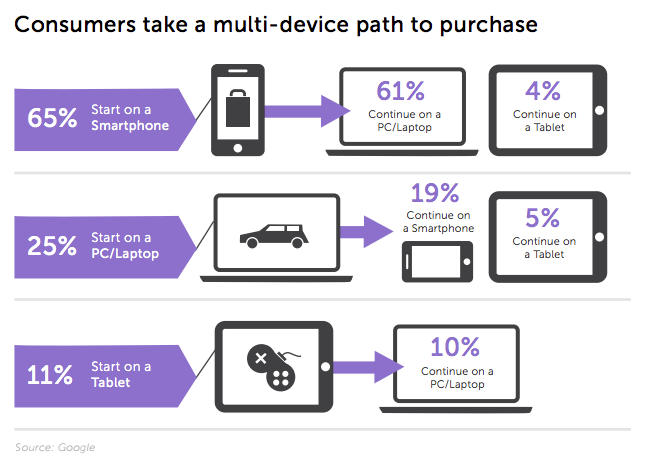 multi-device path to purchase