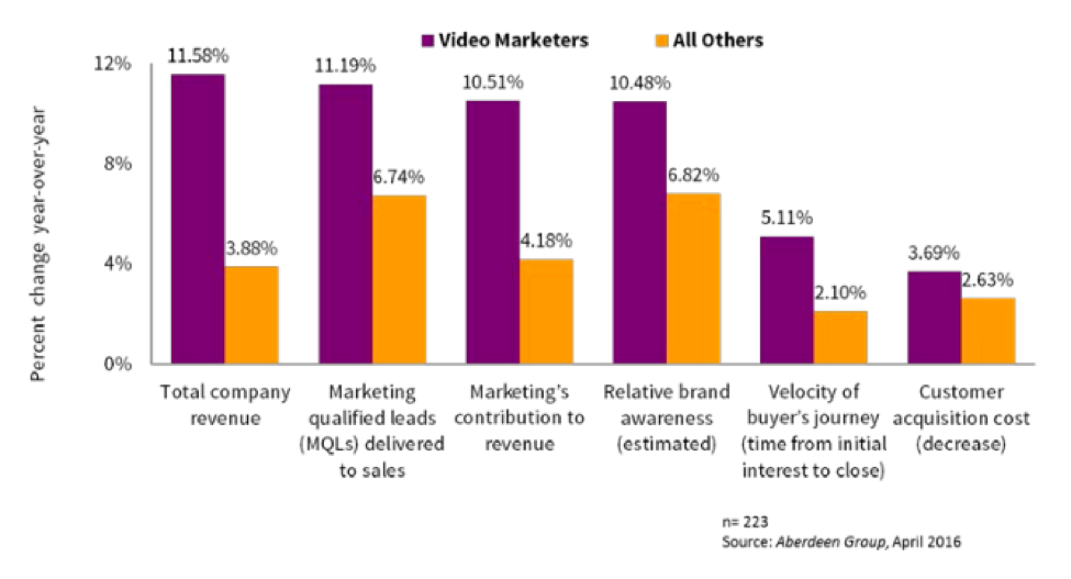 video marketing benefits