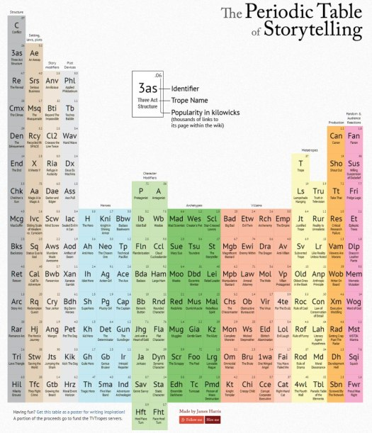 periodic-table-storytelling