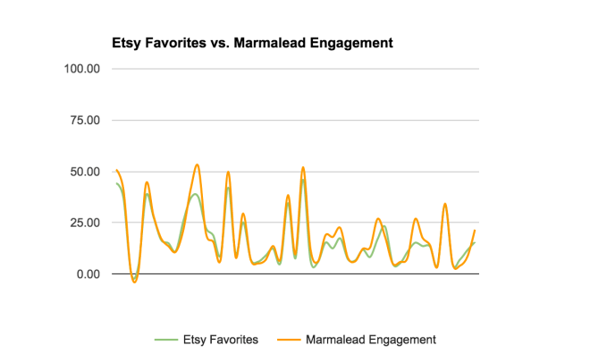 Etsy SEO: Marmalead strongly matches Etsy favorites