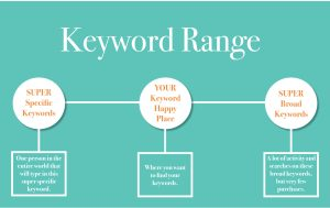 Long Tail Keywords for Etsy Sellers Marmalead 4