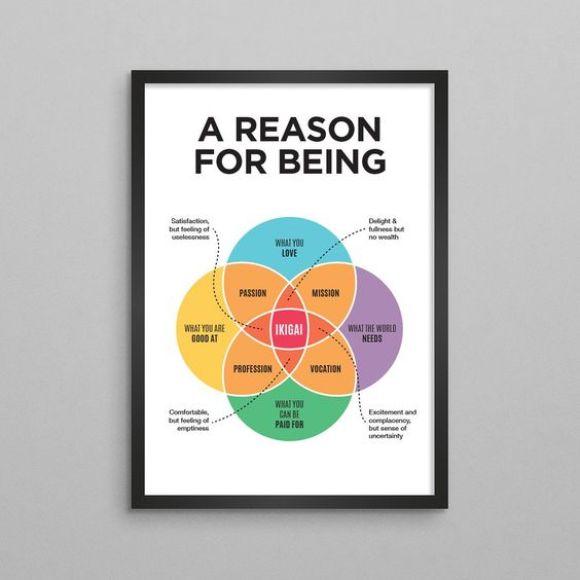 what to sell on etsy - Ikiagi venn diagram