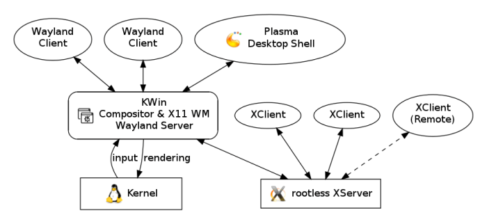 wayland-architecture-rootless-x.png