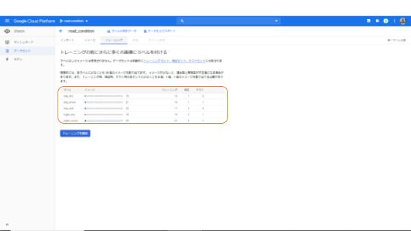 Google Cloud Platform Auto ML Visionの機械學習を使って寫真分類するまでを細かく解説してみた