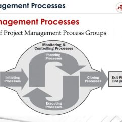Pmi Process Groups Diagram Dc Ammeter Shunt Wiring 5 Critical Steps Of Project Management | - Master ...