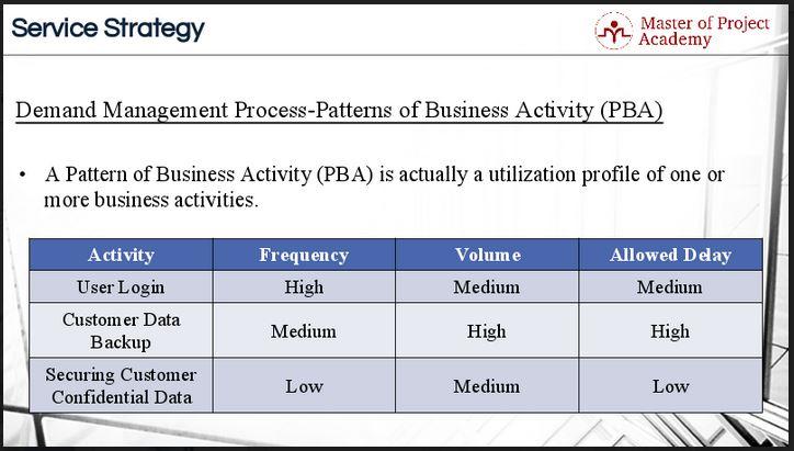 Demand management process