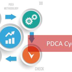 Pdca Cycle Diagram Class For Railway Reservation System The 4 Gears Of Continual Service Improvement Master Improvement5 Min Read