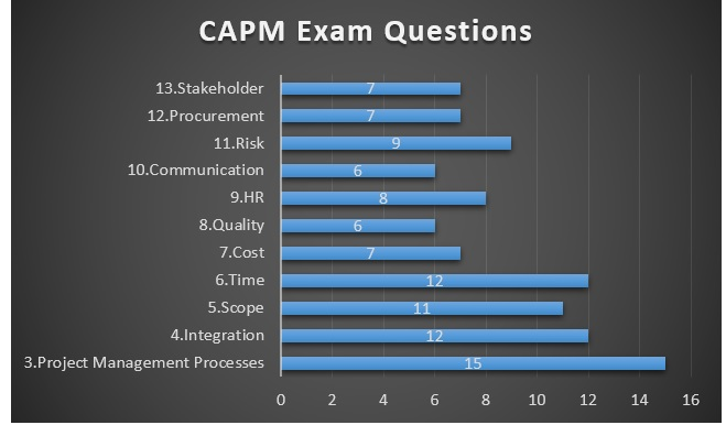CAPM Training and Certification