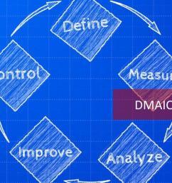 dmaic [ 1280 x 720 Pixel ]