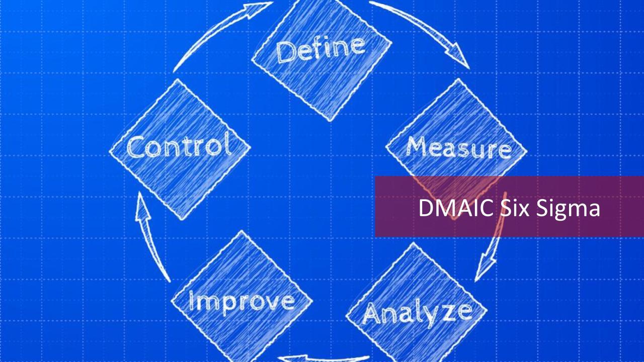 hight resolution of dmaic