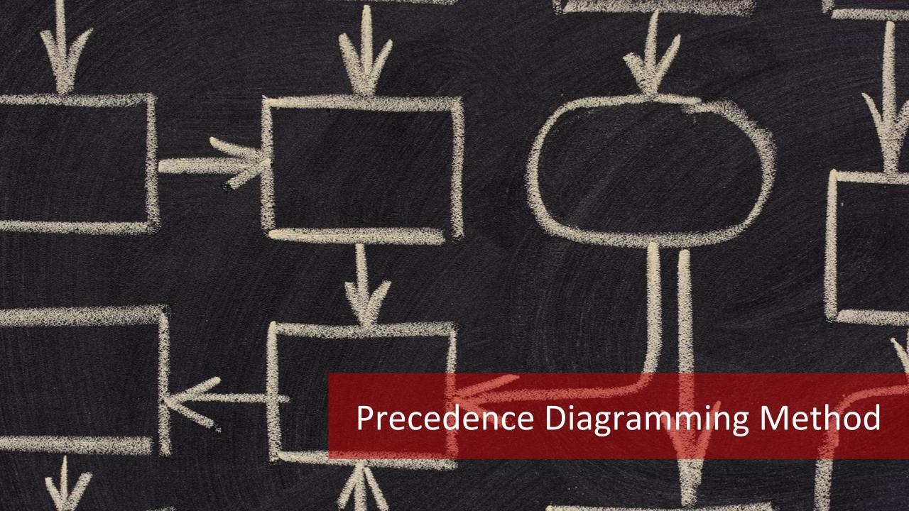 precedence diagram method project management bmw rear suspension the 4 types of relationships in diagramming master academy blog