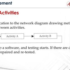Precedence Diagram Method Project Management 2007 Ford Ranger Wiring The 4 Types Of Relationships In Diagramming