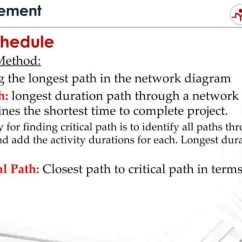 Schedule Network Diagram Project Management Wiring For Light Fixture What Is Critical Path Method And How To Calculate Path?