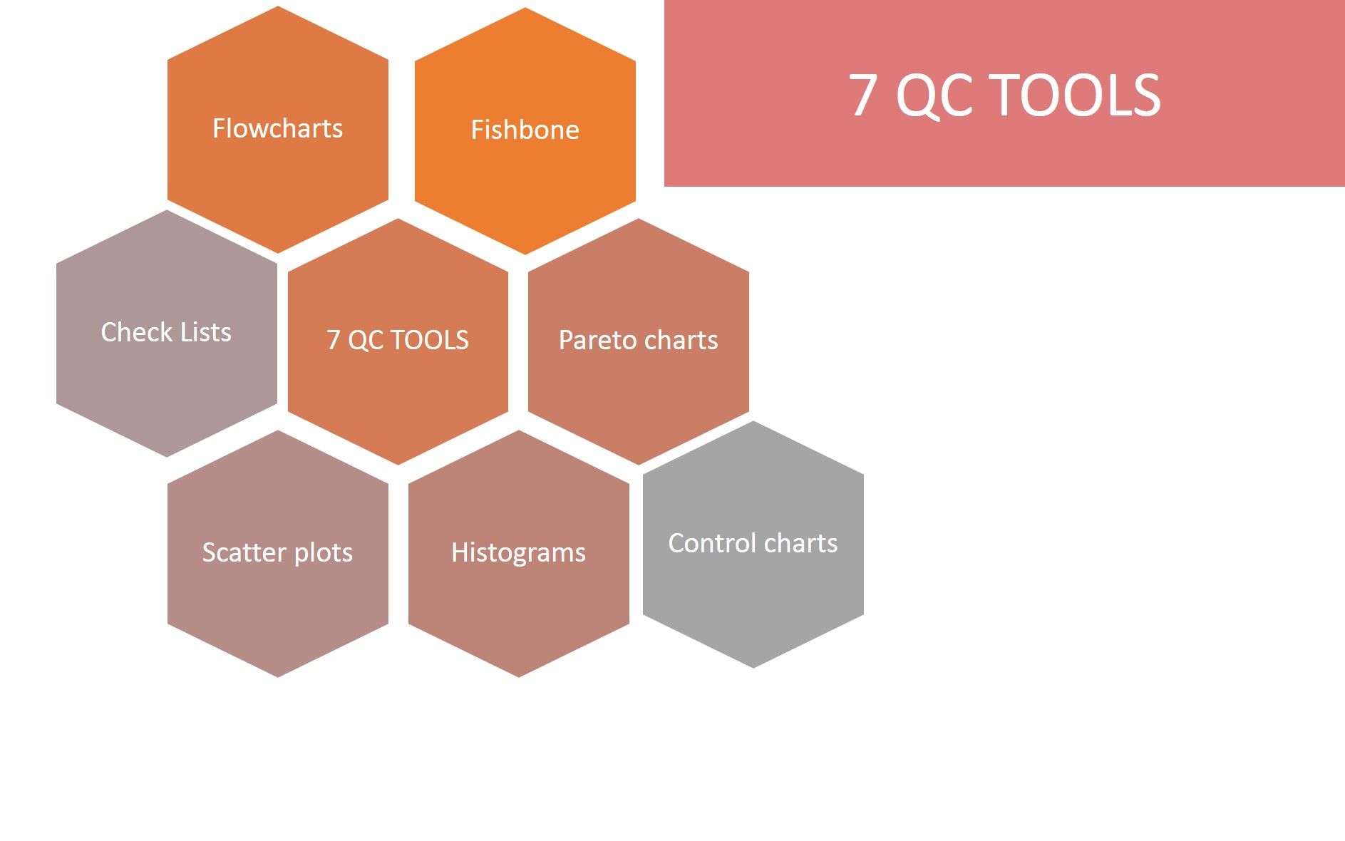 hight resolution of proces flow chart quality tool