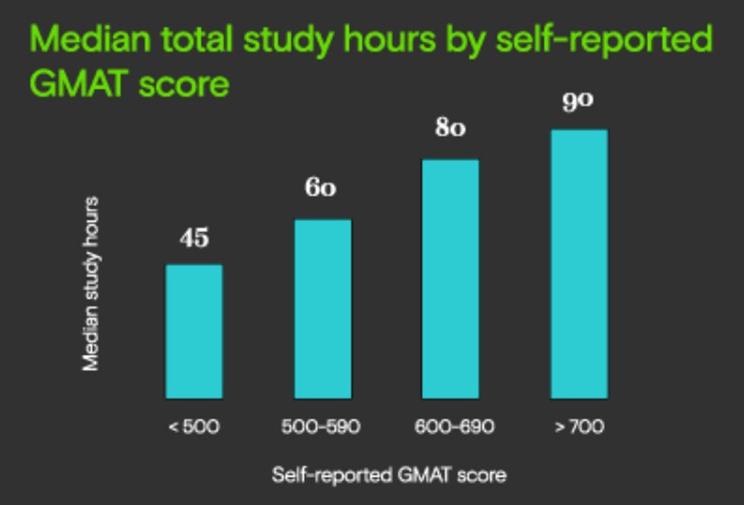 GMAT study hours