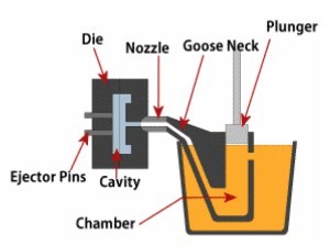 Diecasting - How is it made?