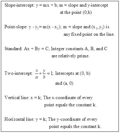 Teaching Slope And The Equation Of A Line Part 1 Math Teachers