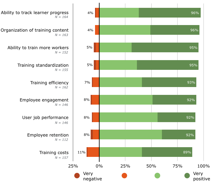 The positive impact of a corporate learning management system
