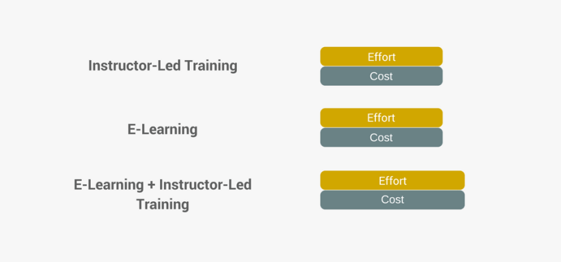 instructor-led training and e-learning