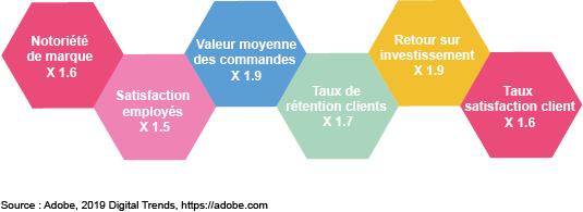 graphique gains expérience client