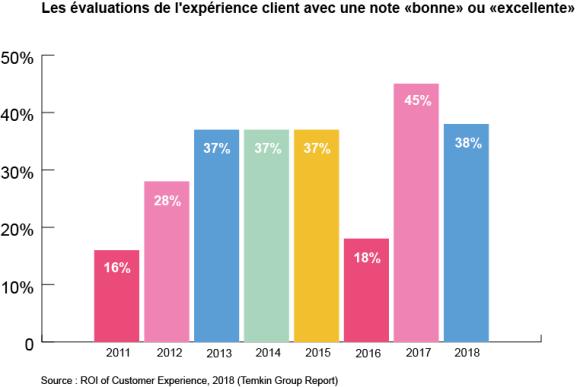 graphique évaluations de l'expérience client
