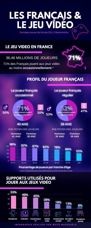 Infographie Les français et le jeu vidéo