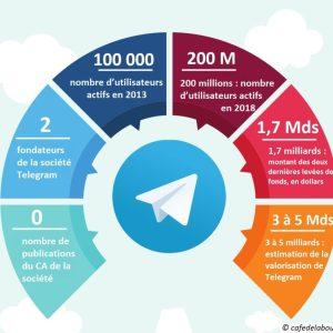 Telegram_infographie