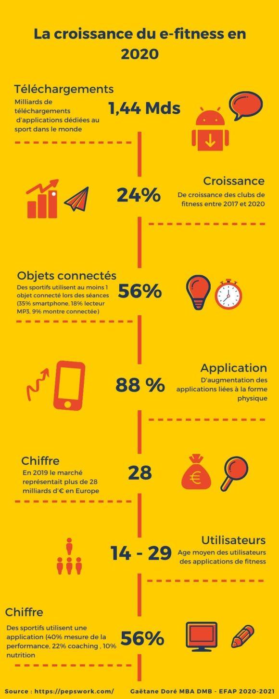 Infographie e-fitness 2020