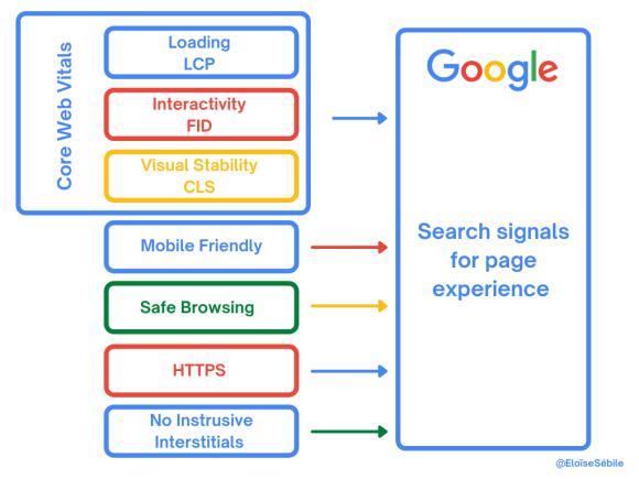 Google les core web vitals