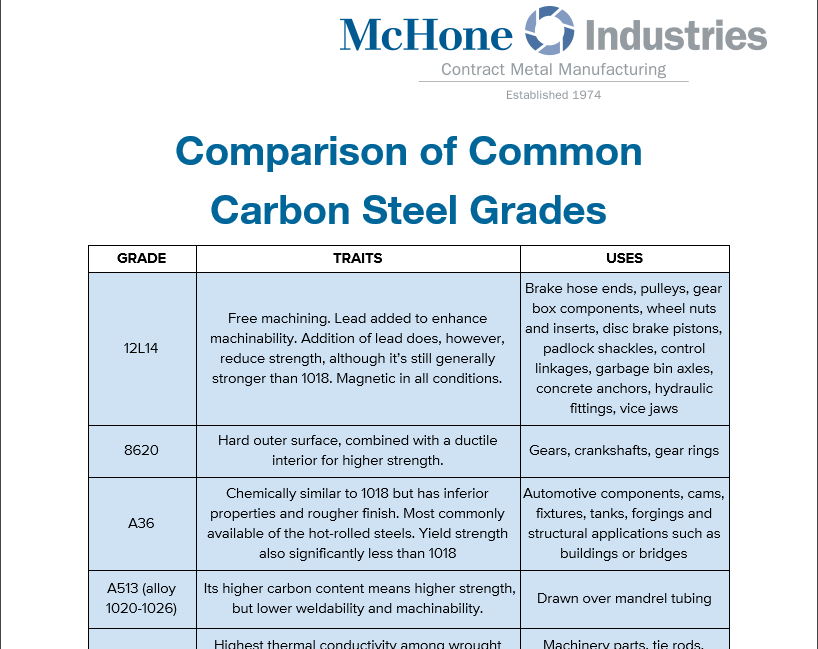 Carbon Steel Grades Chart in Easy PDF Form