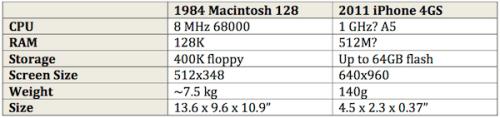 1984 Macintosh 128.png