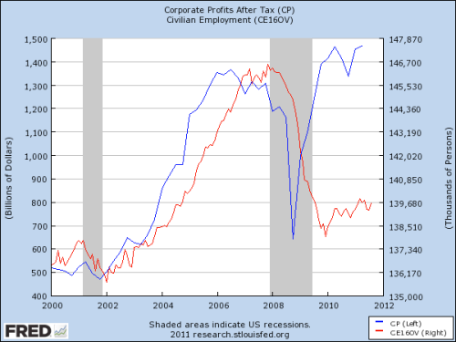 corporate-profits-employment.png