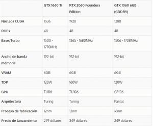 Nvidia GTX 1660 Ti, la sucesora de la gama media de Nvidia