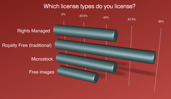 Type of license used by art buyer. Free images are flirting with Microstock and RM models.
