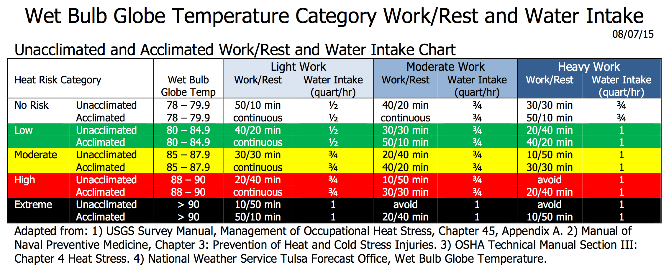Heat Index Army Heat Index Chart