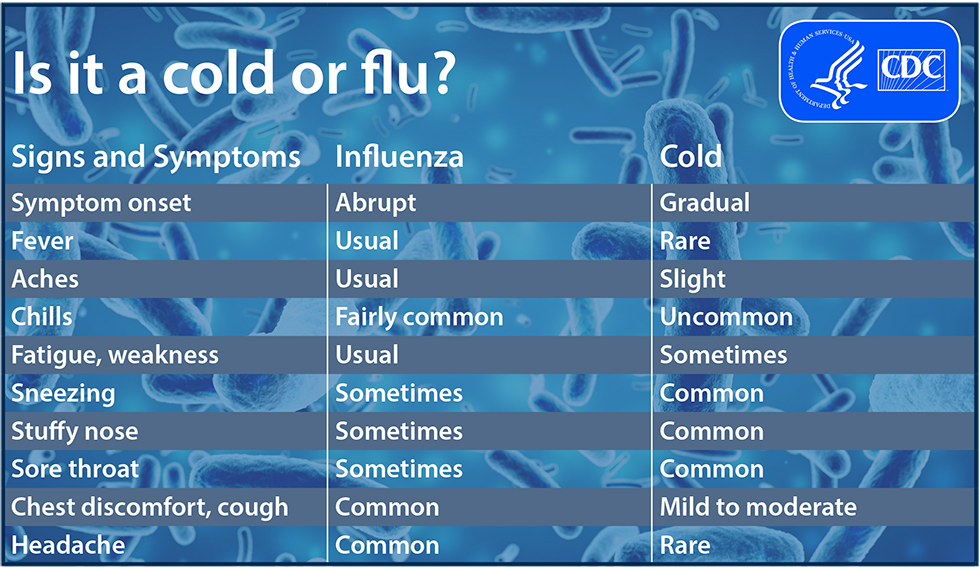 Cold vs. Flu: Signs, Symptoms, & Stages | Metagenics Blog