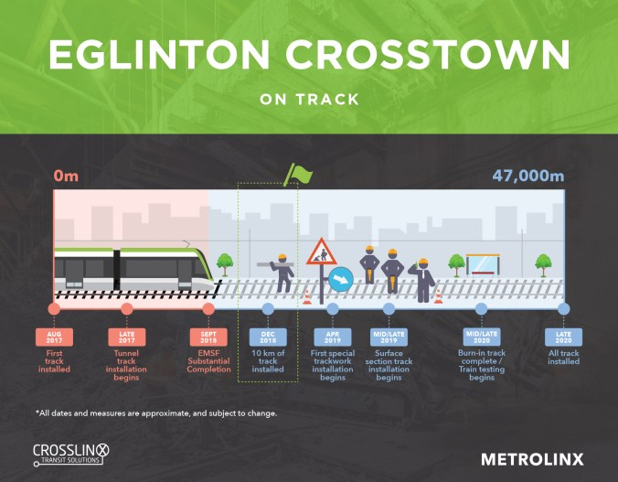 CTS_Track Infographic