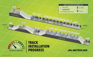 An infographic showing the track installation progress so far on the Eglinton Crosstown LRT