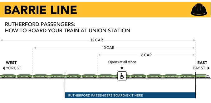 Graphic showing customers where they can board the GO Train and deboard at Rutherford GO station due to platform construction