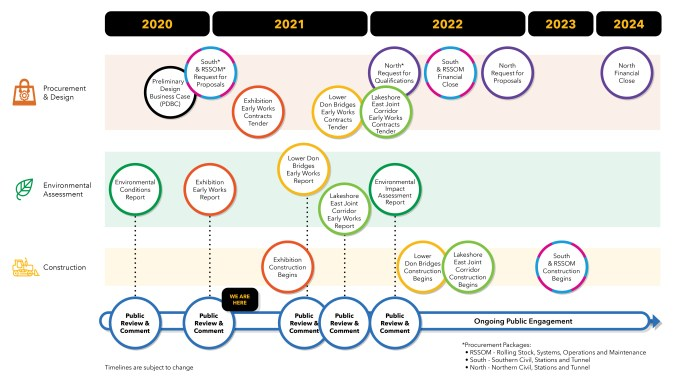Image show the Ontario Line timeline.