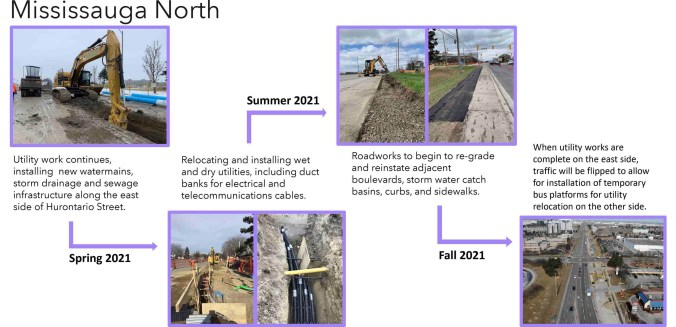 infographic showing the different phases of construction for the Hurontario LRT