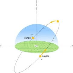 Sun Diagram Elevation Price Pfister Kitchen Faucet Parts How The Moves Across Sky Metservice Blog Equinox