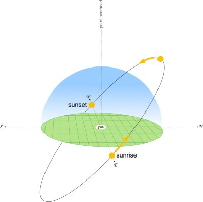 sun diagram elevation 4 wire trailer lights way flat connector free engine image how the moves across sky metservice blog equinox