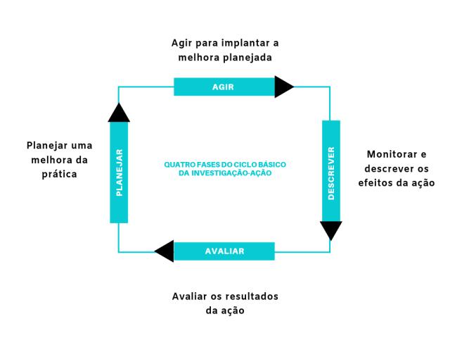pesquisa-ação