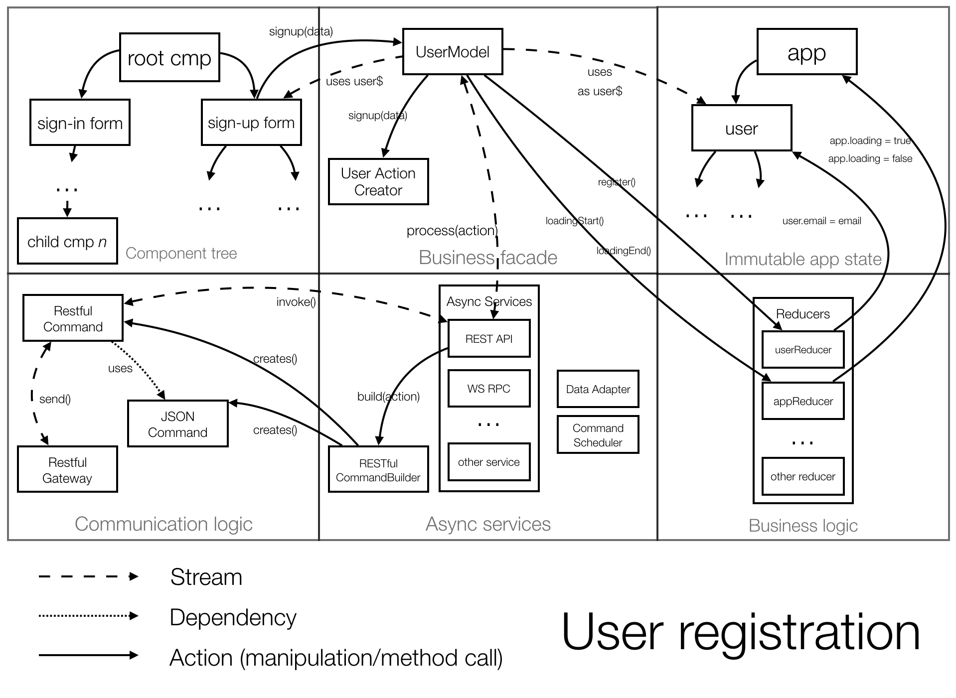 Scalable Single-Page Application Architecture · Minko