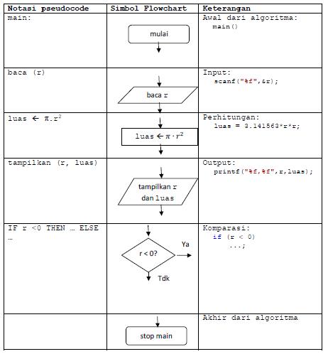 Pseudocode dan Diagram Alir (Flowchart)