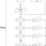 Aplikasi Sederhana Menghitung Nilai Ujian Mahasiswa Menggunakan Bahasa C