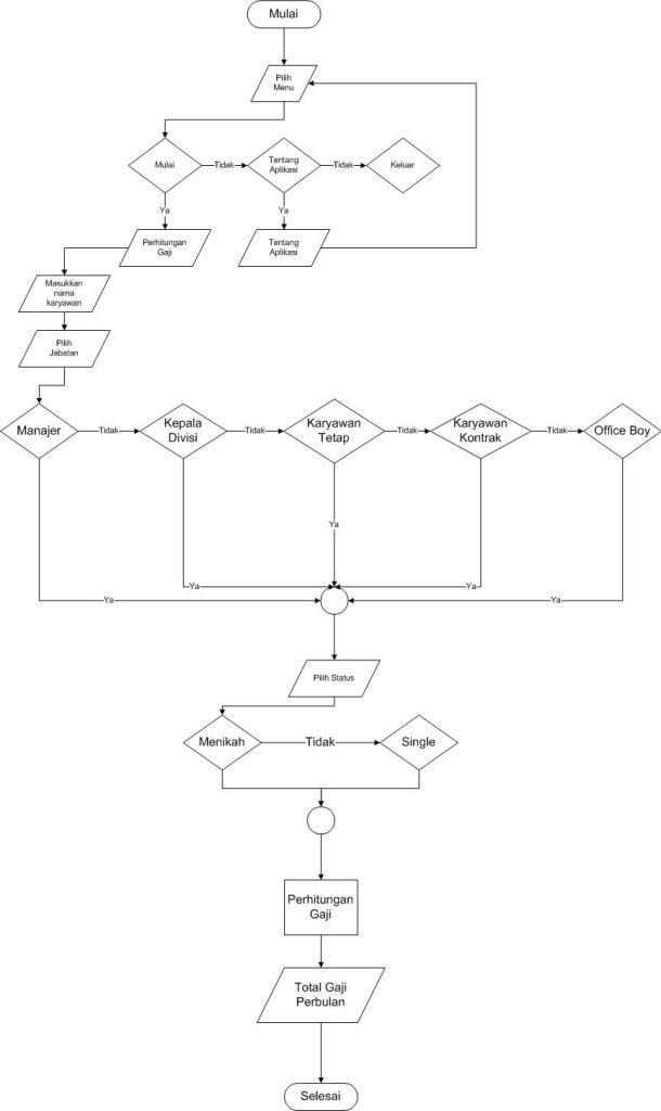 Flowchart aplikasi sederhana perhitungan gaji karyawan berbasis Windows dengan bahasa C++